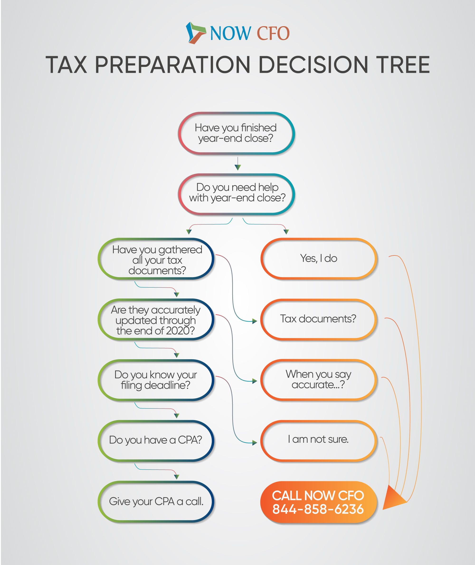Tax Preparation Am I Ready To File Taxes
