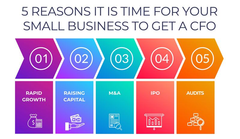 5 Reason it is Time for Your Small Business to Get a CFO