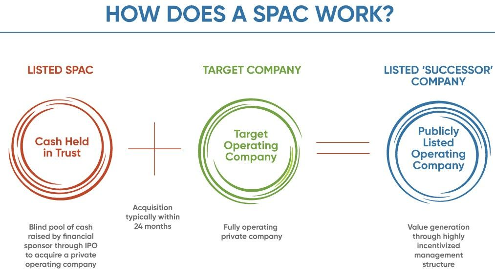 Spacs how does a spac and ipo work