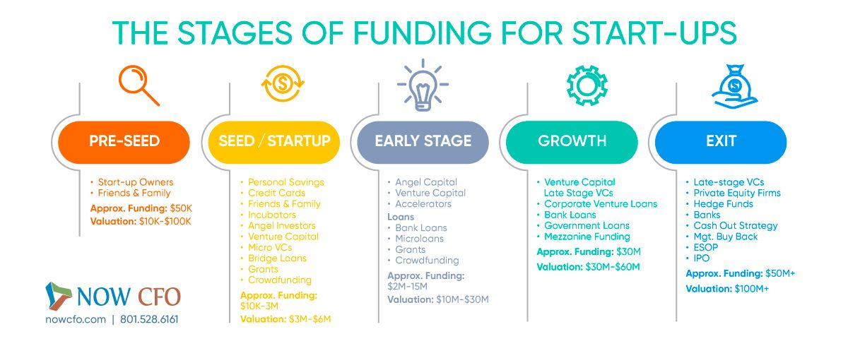 Funding Stages For Start-ups