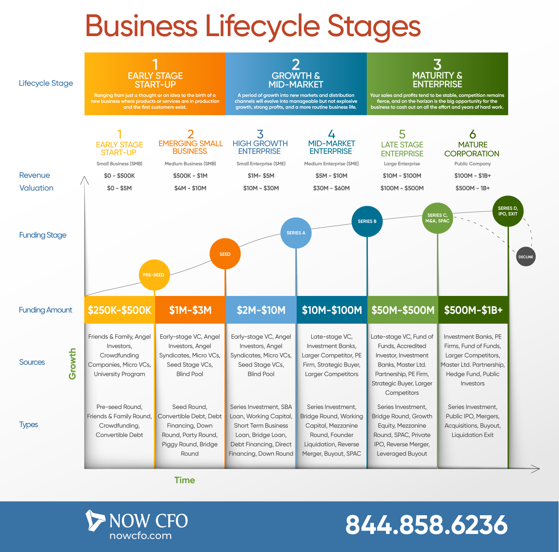 3 Business Lifecycle Stages