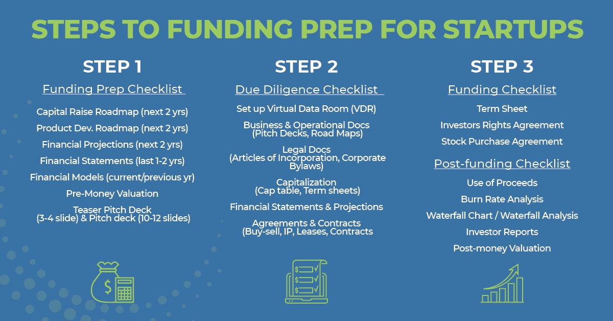 3 Steps To Funding Checklist
