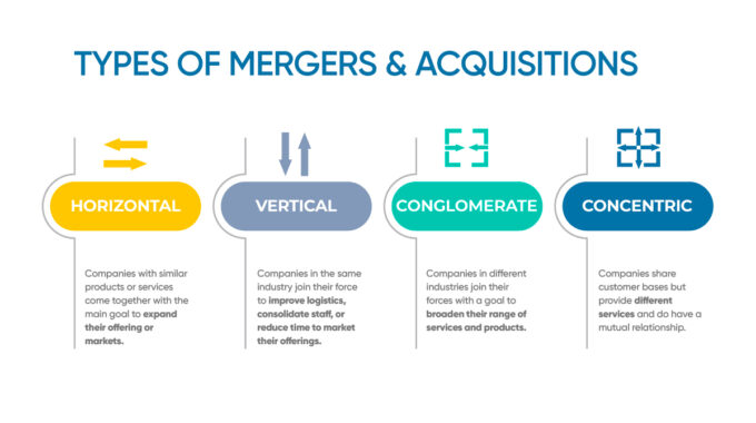 Types Of Mergers And Acquisitions Funding Prep
