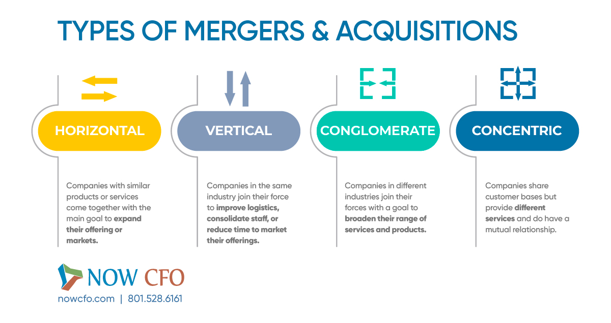 Types Of Mergers And Acquisition