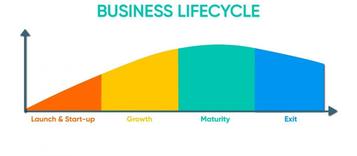 the business lifecycle stages funding growth and financial services