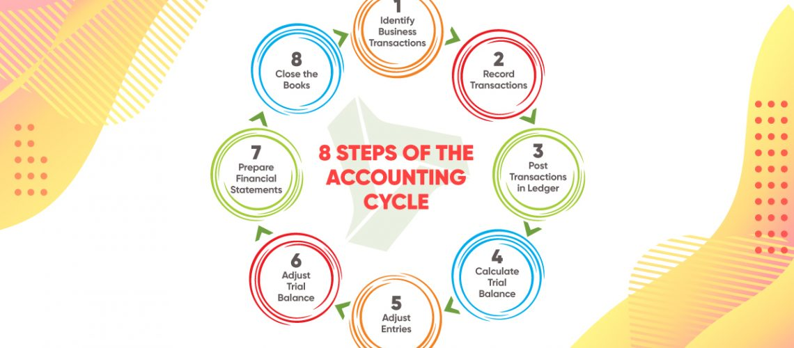 accounting cycle accounting processes and systems bookkeeping