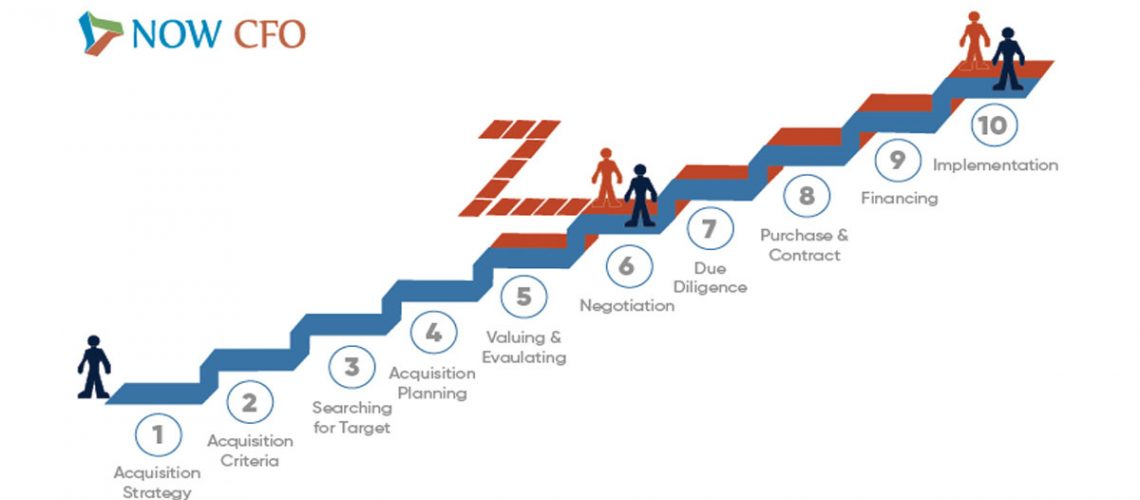 mergers and acquisitions steps acquisition strategy